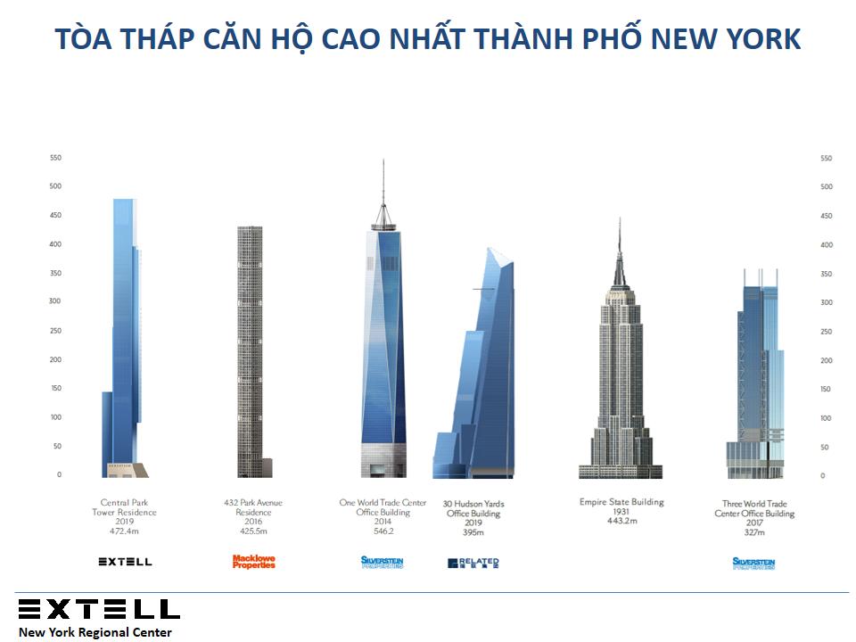 CenTral Park Tower - Tòa tháp căn hộ cao nhất Thành phố New York