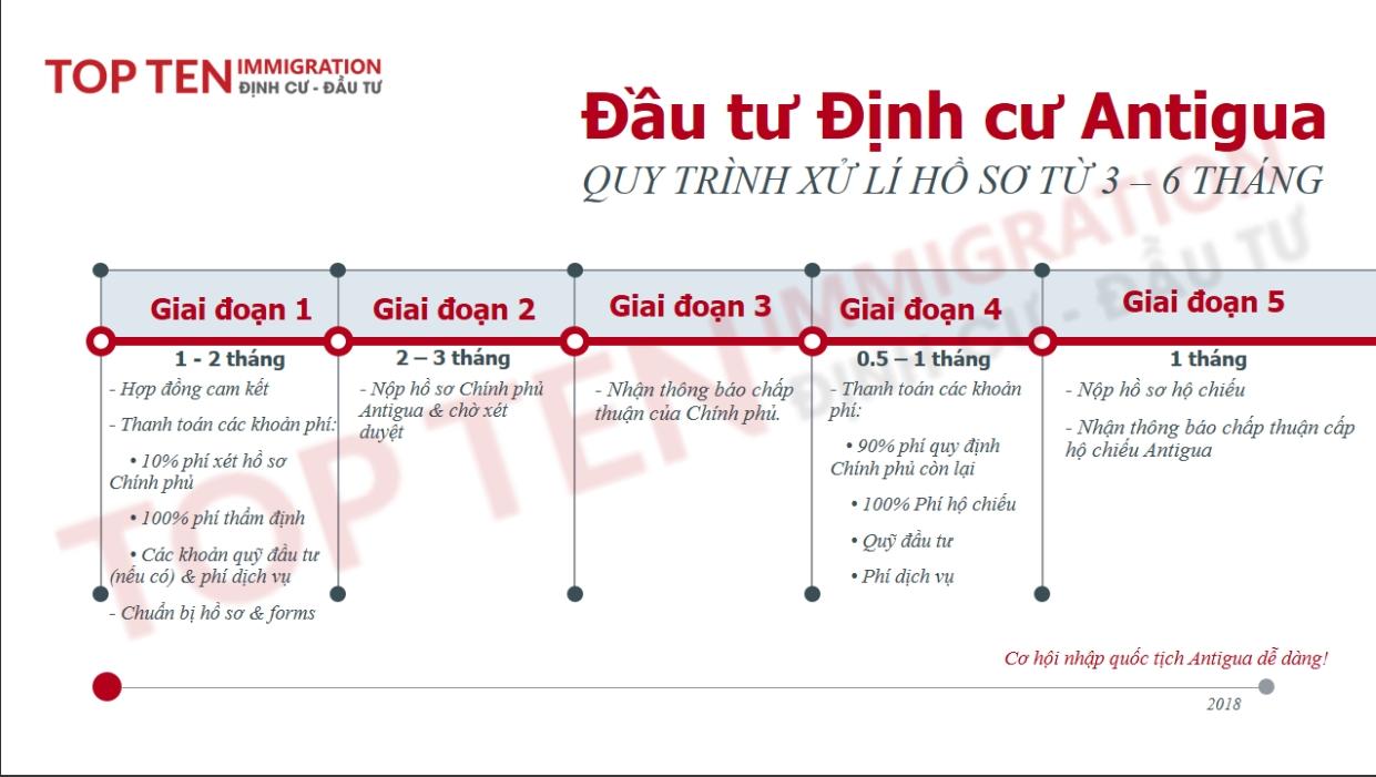 Quy trình thứ tự các giai đoạn hồ sơ Chương trình Đầu tư Antigua - thexanhquoctich